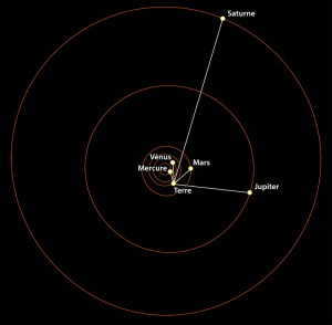 Plan écliptique 25/01/2016