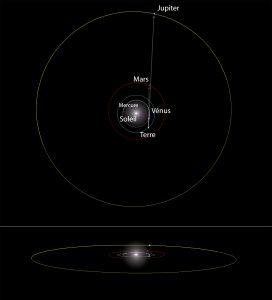 Orbites Vénus, Mars et Jupiter