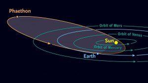 Phaeton orbite