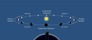 Phases de Vénus