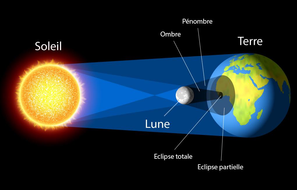 la terre la lune et le soleil