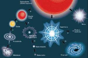 La vie et la mort des étoiles