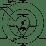 Termes Astrnomie