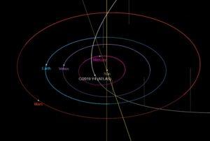 C/2019 Y4 Atlas orbite
