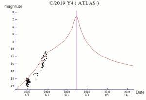 C/2019 Y4 Atlas magnitude