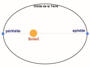 Aphélie & périhélie Terre