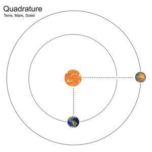 Quadrature planétaire