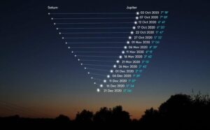 Séparation Jupiter & Saturne dans le ciel fin 2020