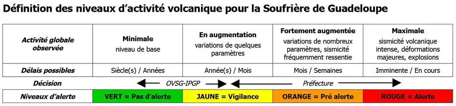 Niveaux alerte Soufrière